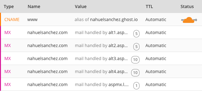 DNS settings to point www and non-www to Ghost using CloudFlare